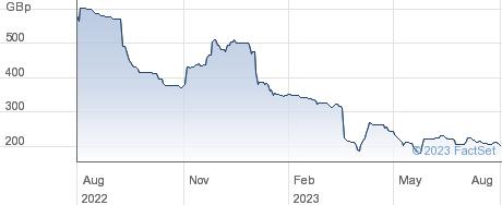 ANPARIO performance chart