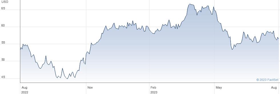 Anheuser Busch Inbev SA performance chart