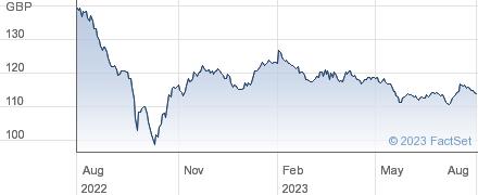 LLOYDS BK.40 performance chart