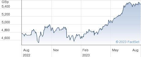 WT S JPY L GBP performance chart