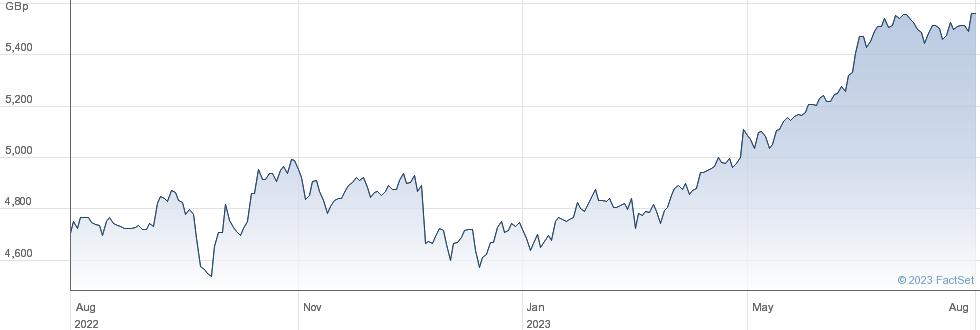 ETF S JPY L GBP performance chart