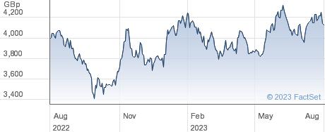 HSBC KOREA ETF performance chart