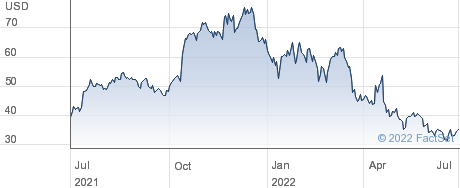 Maxlinear Inc performance chart