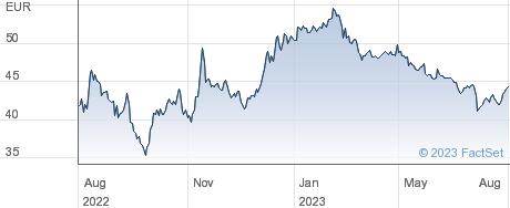 Stroeer SE & Co KGaA performance chart