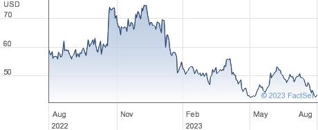 Calix Inc performance chart