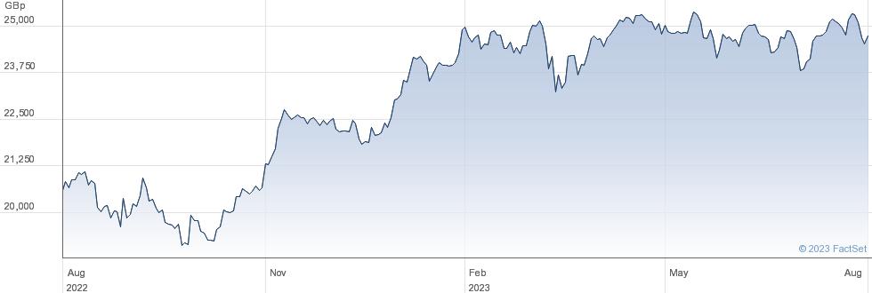 AMUNDI ETF DAX performance chart