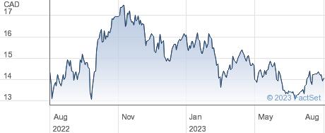 Freehold Royalties Ltd performance chart