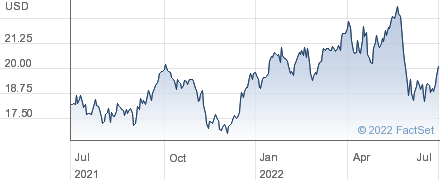 JP Morgan Chase Alerian ETN Exp 24 May 2024 performance chart