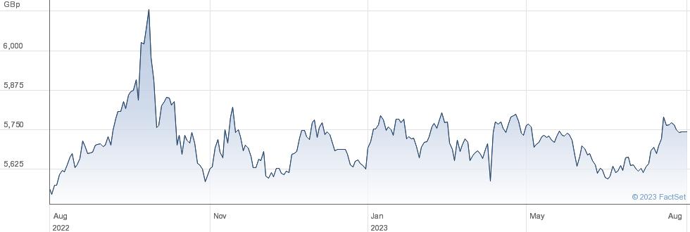 WT L CHF S GBP performance chart