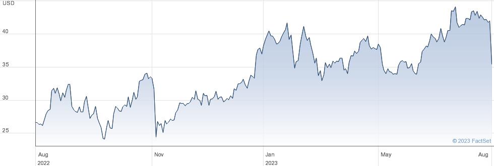 Ryerson Holding Corp performance chart