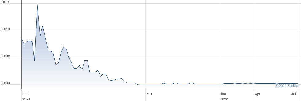 Imperial Resources Inc performance chart