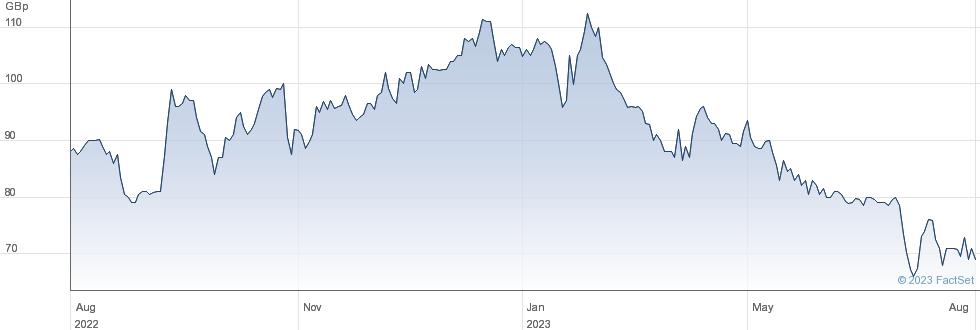 SYLVANIA PL performance chart
