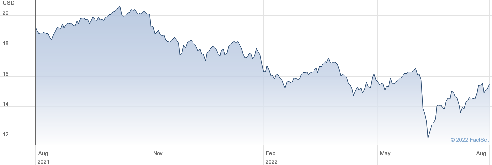 PennyMac Mortgage Investment Trust performance chart