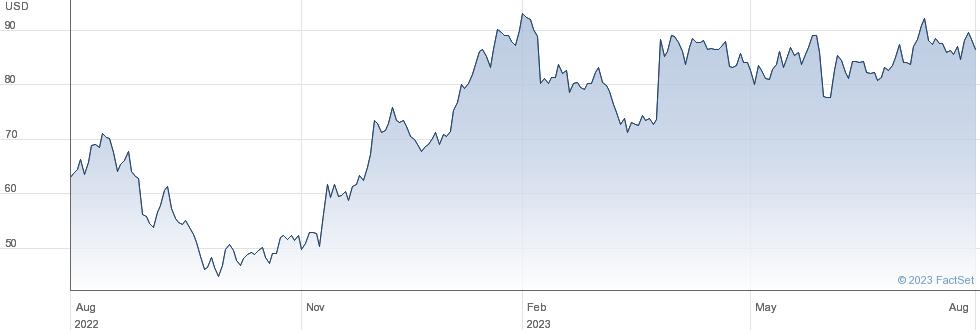PVH Corp performance chart