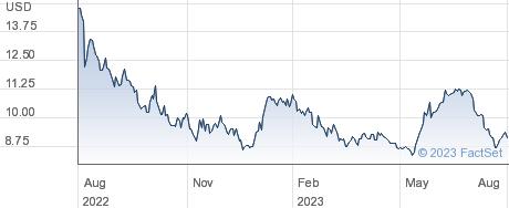 MagnaChip Semiconductor Corp performance chart