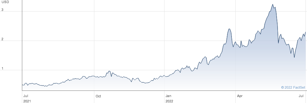 ECA Marcellus Trust I performance chart