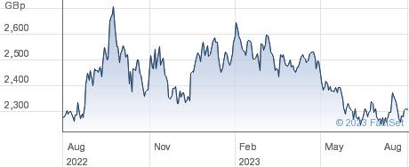 ETF 3X L EUR S performance chart