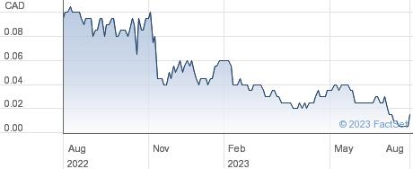 Minera IRL Ltd performance chart