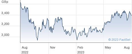 ETF 3X S EUR L performance chart