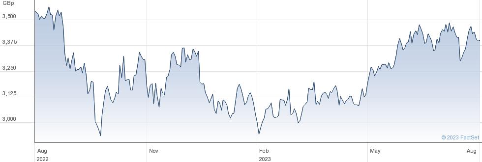 WT 3X S EUR L performance chart