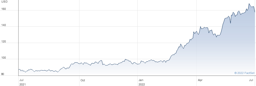 WT 3X S JPY L$ performance chart