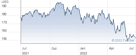 Vanguard S&P Mid-Cap 400 Index Fund;ETF performance chart