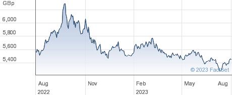ETF L USD S GBP performance chart