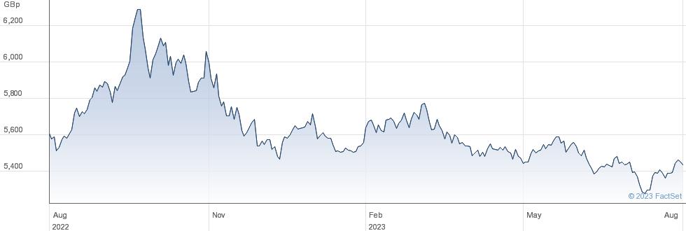 WT L USD S GBP performance chart