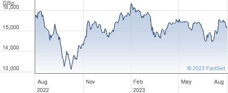 INV FTSE 250 performance chart