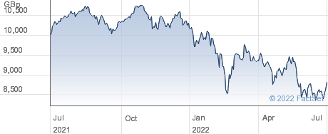 OSSIAM EUEW performance chart