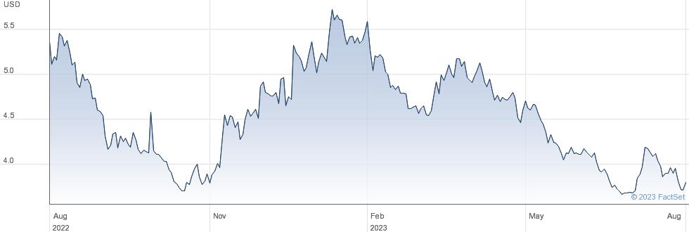 WT 3X L JPY S$ performance chart