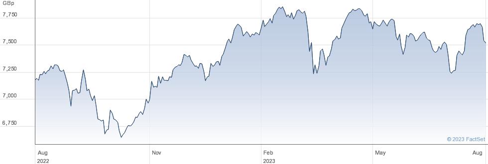 INV FTSE 100 performance chart