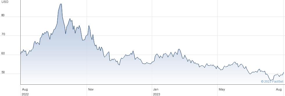 WT 3X S  L$ performance chart
