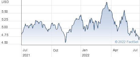 XMEXICO $ performance chart
