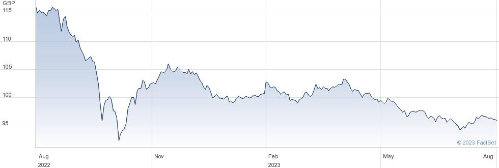 0 1/8% IL 29 performance chart