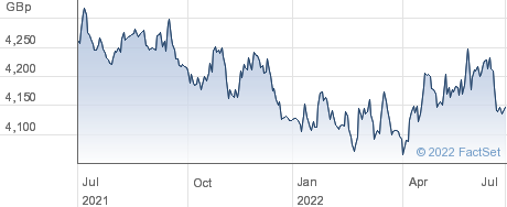 WT L EUR S GBP performance chart