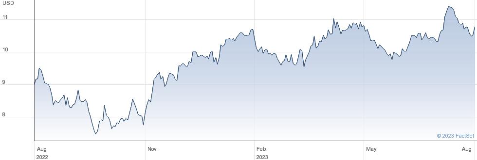 WT 3X L EUR S$ performance chart