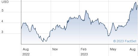 Quad/Graphics Inc performance chart