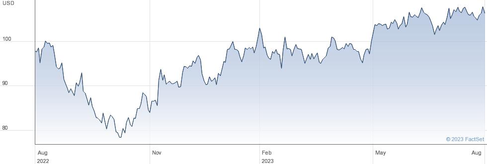 Garmin Ltd performance chart