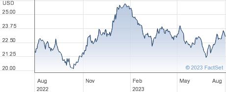 XTHAILAND 1C $ performance chart