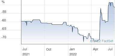 JZ Capital Partners Ltd Share Price (JZCP) Ordinary NPV
