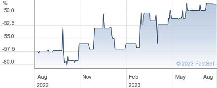 JZ CAPITAL performance chart
