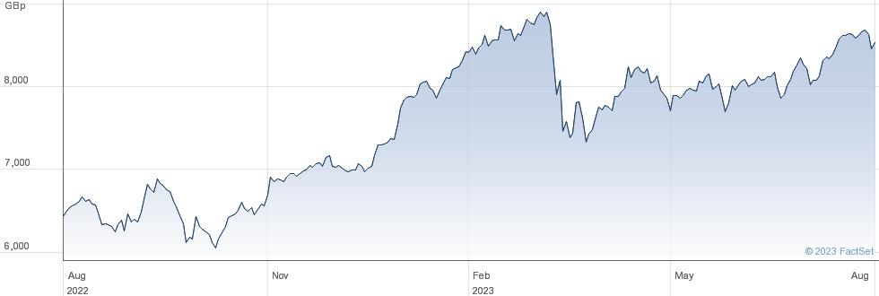 AMUNDI EU BANKS performance chart