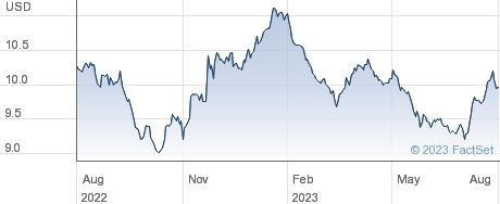 XMALAYSIA 1C $ performance chart