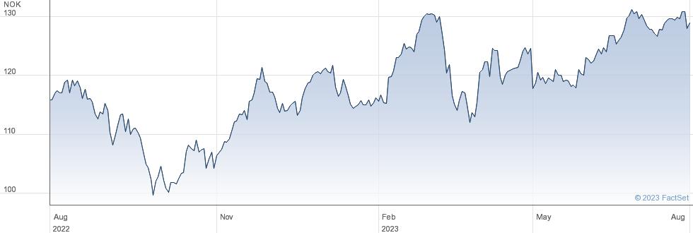Sparebank 1 SR Bank ASA performance chart