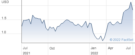 Credit Suisse VelocityShares 3x Inverse Silver ETN linked to S&P GSCI Silver Index ER Exp 14 Oct 2031 performance chart
