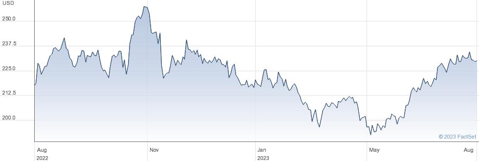 Huntington Ingalls Industries Inc performance chart