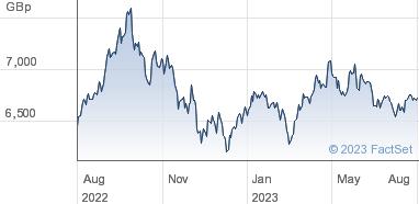 HSBC ETFs plc Share Price (HIDR) MSCI Indonesia UCITS ETF GBP | HIDR