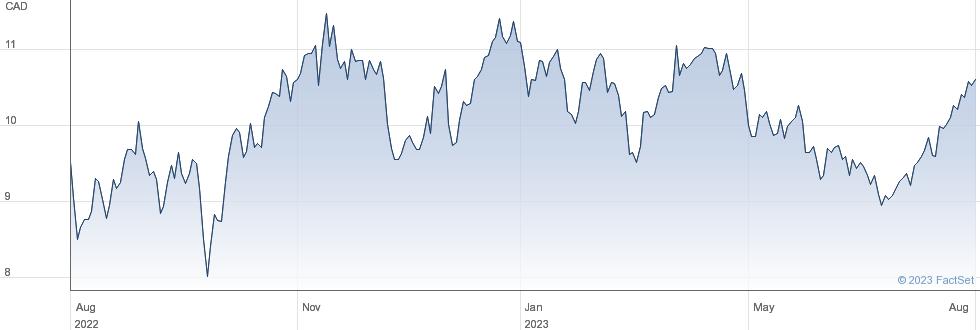 Whitecap Resources Inc performance chart
