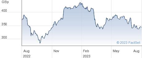 REDDE NORTHGATE performance chart